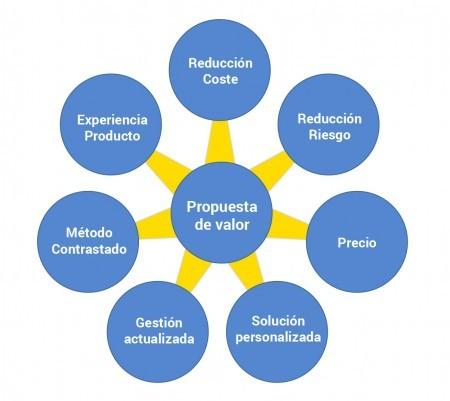 bimatico-propuesta-valor