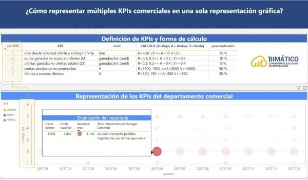 ejemplo bimatico kpis